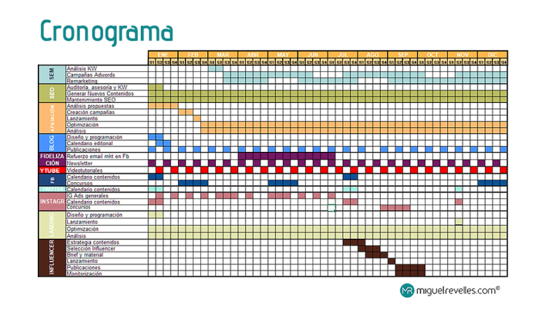 Cronograma Plan de Marketing Digital - © Miguel Revelles