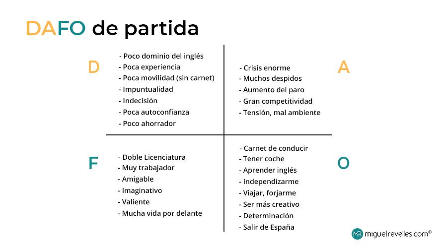 En la imagen se ve el análisis del DAFO personal de Miguel Revelles, en el pasado