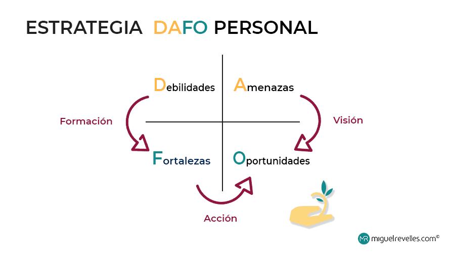 En la imagen se ven los pasos para una Estrategia DAFO personal, por Miguel Revelles