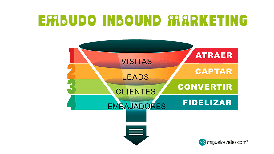 Inbound Marketing Embudo de Conversión - Miguel Revelles ©