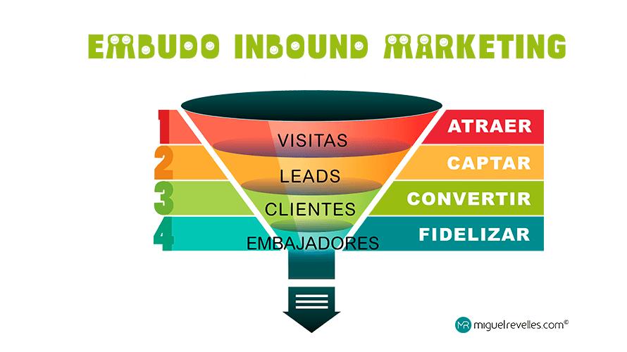 Inbound Marketing Embudo de Conversión - Miguel Revelles ©
