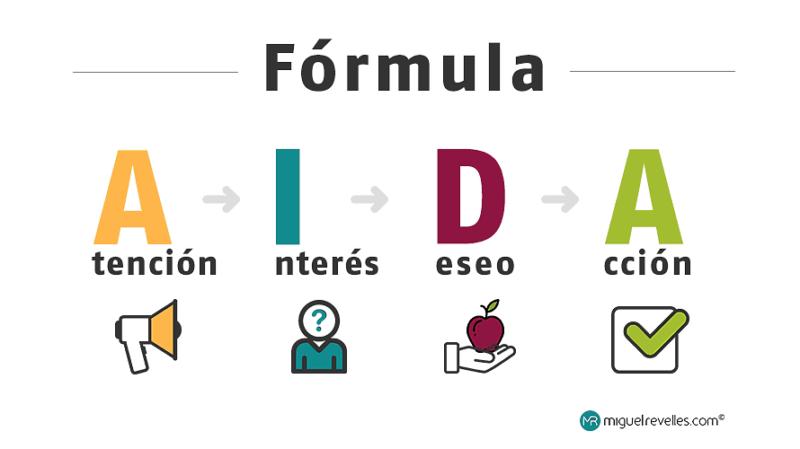 Pasos Fórmula AIDA - Miguel Revelles ©
