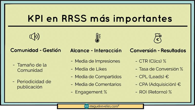 KPI más importantes en Redes Sociales más importantes para un plan Social Media - Miguel Revelles ©