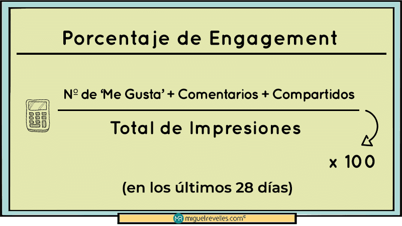 KPI para Redes Sociales Fórmula Emgagement - Miguel Revelles ©