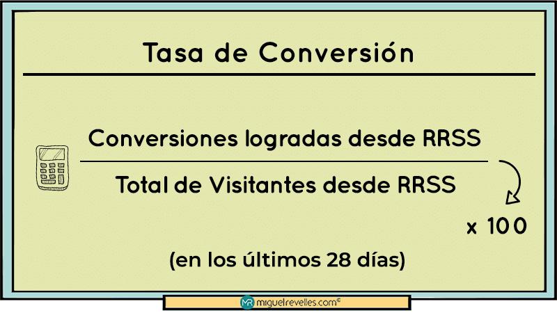 KPIs en Redes Sociales Fórmula Tasa de Conversión - Miguel Revelles ©