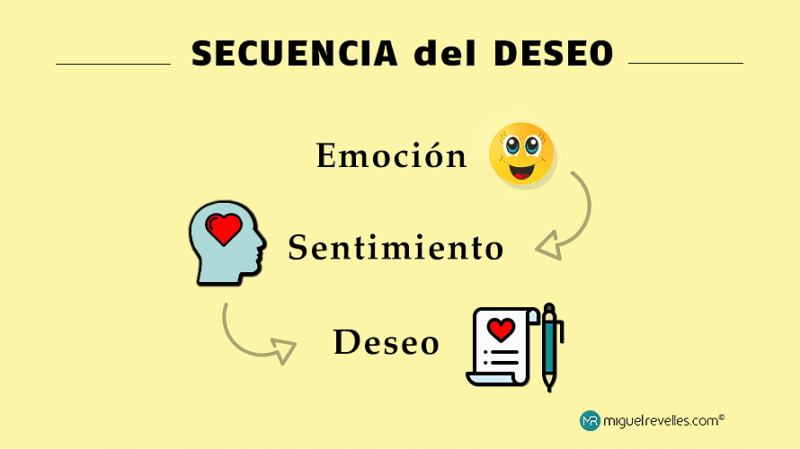 Fórmula AIDA Secuencia del Deseo - Miguel Revelles ©