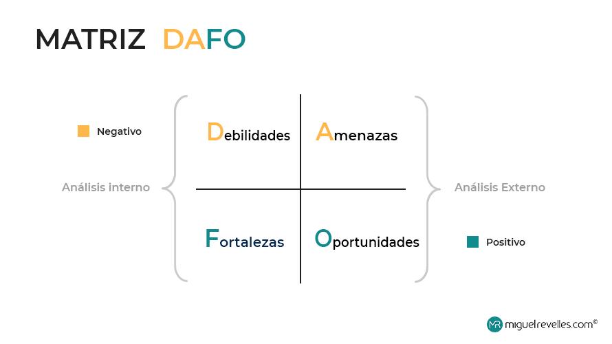 Esta es la imagen de una Matriz Dafo para un Análisis DAFO personal, una herramienta de desarrollo personal.