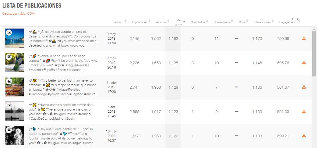 Ranking publicaciones redes sociales