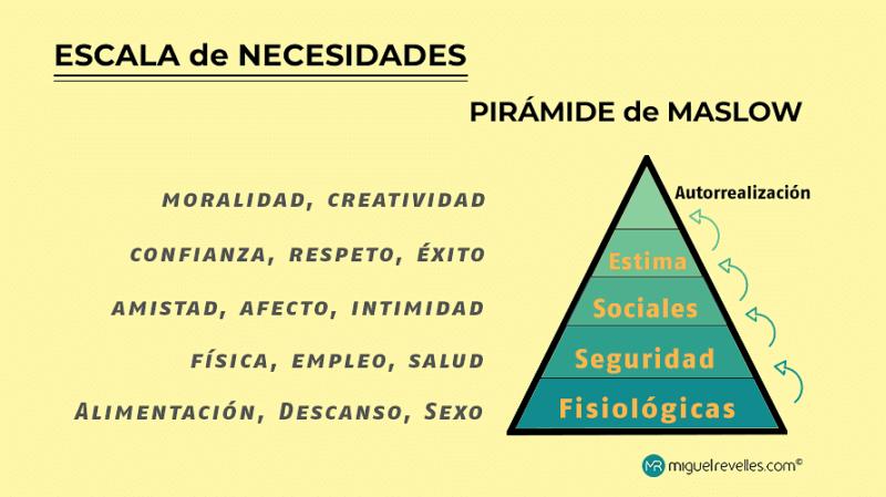 Método AIDA Pirámide de Maslow - Miguel Revelles ©