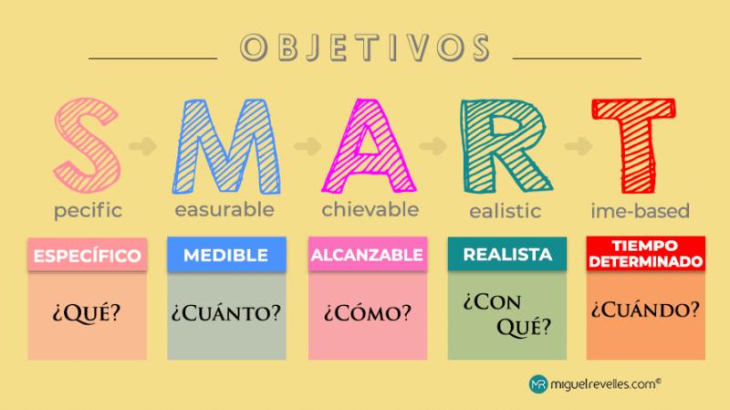 ¿Qué son los objetivos SMART? Infografía - Miguel Revelles ©
