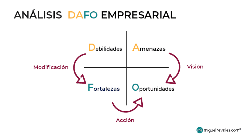 Estrategias Plan de marketing digital. Análisis DAFO empresarial